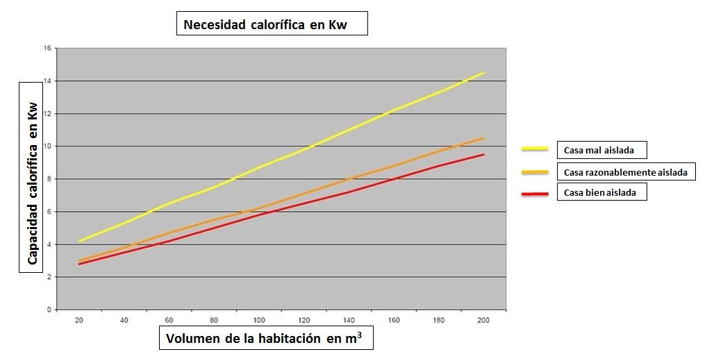 Chimenea o estufa diagrama capadidad calorifica y volumen de la habitación