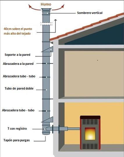 Estufa de pellet canalizaci n exterior de humos - Instalar estufa pellets piso ...