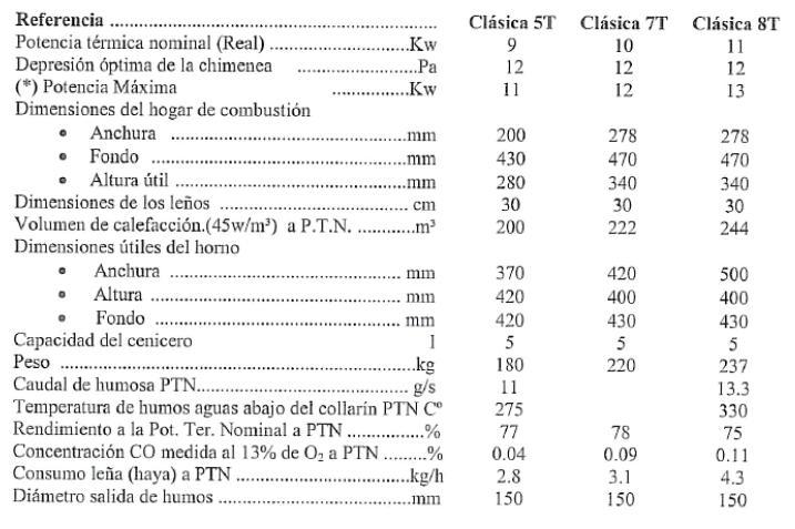 Cocina de leña Lacunza Abierta Clasica 5 datos tecnicos