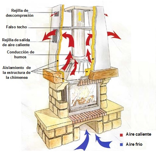 Como funciona un insert esquema de un insert o casete para chimenea - Poner calefaccion en casa ...