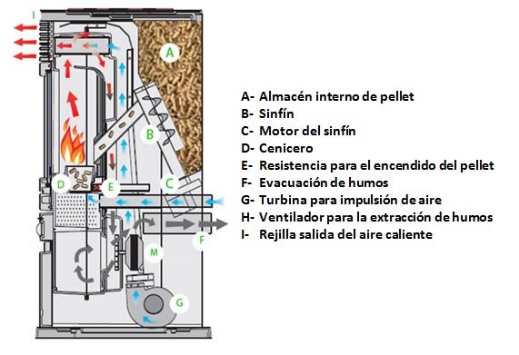 como funciona una estufa de pellet - esquema de funcionamiento
