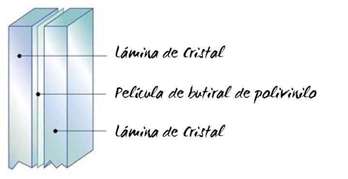doble acristalamiento refuerzo de cristal con butiral de polivinilo