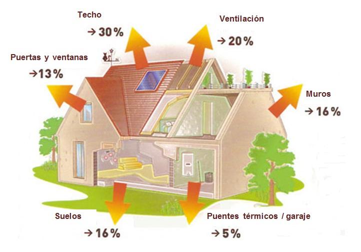 Aislamiento térmico porcentajes de perdidas de calor en una casa