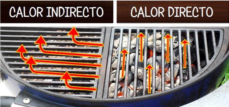 calor directo calor indirecto