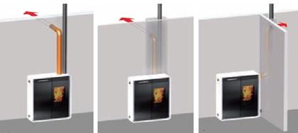 Posibilidades de la canalización de humos y aire caliente de la Estufa de pellet Edilkamin Tiny