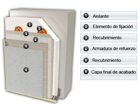 Aislamiento de muros: Ejemplo de los elementos de una placa de aislante