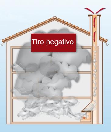 Ejemplo de lo que ocurre con un tirno negativo - Tiro y tiro negativo de las chimeneas
