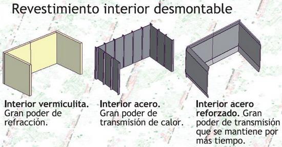 Opciones de revestimiento interior del Casete Tnc Bio 80 RL