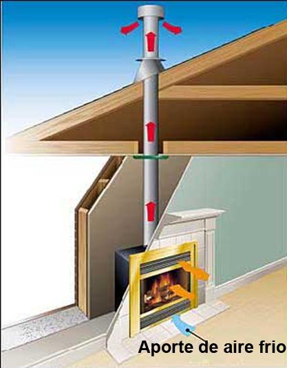 Aporte aire para la combustión Consejos para mejorar la calefacción