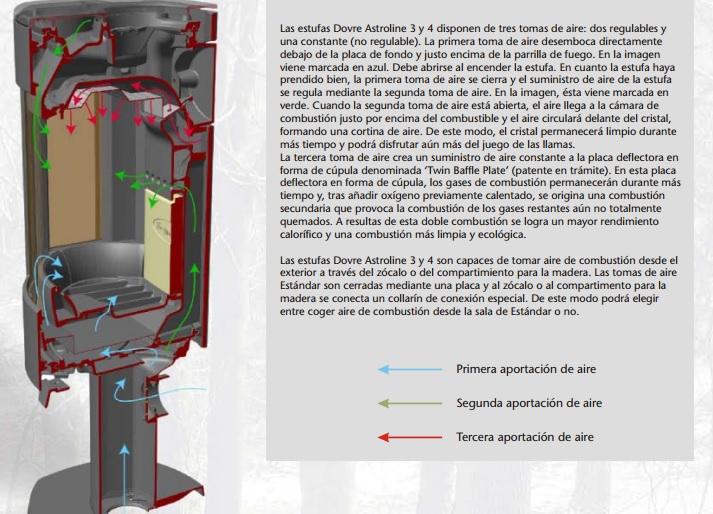 Circulación de aire de la Estufa Dovre Astroline 3