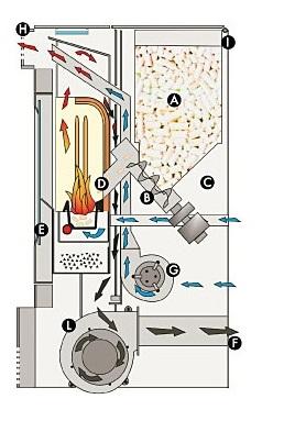 Esquema del funcionamiento de estufa de pellet
